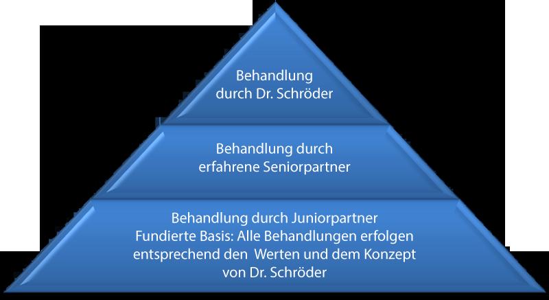 Das Behandlungskonzept von Zahnarzt Dr. Schröder & Partner in Stuttgart.